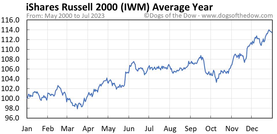 IWM average year chart