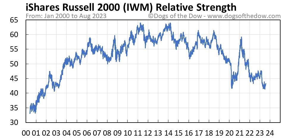 IWM relative strength chart