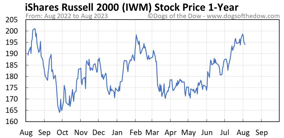 IWM 1-year stock price chart
