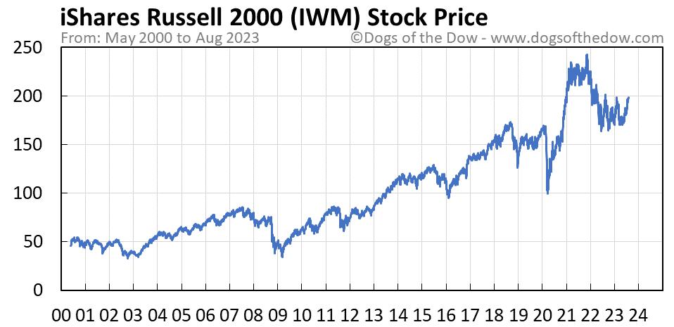 IWM stock price chart