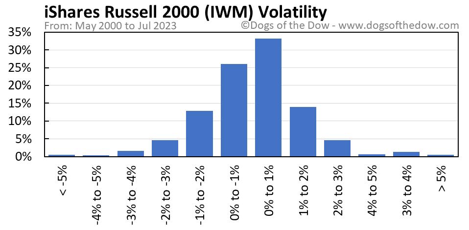 IWM volatility chart