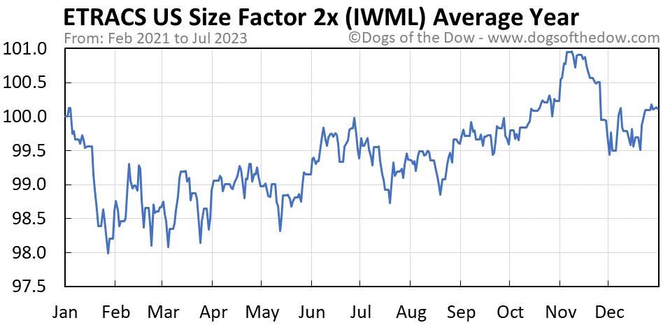 IWML average year chart