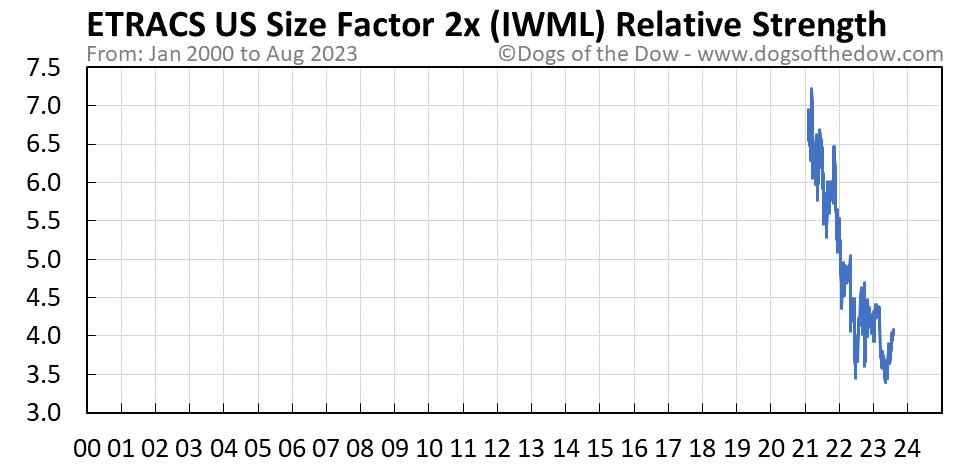 IWML relative strength chart