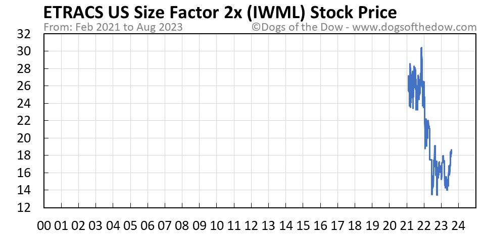 IWML stock price chart