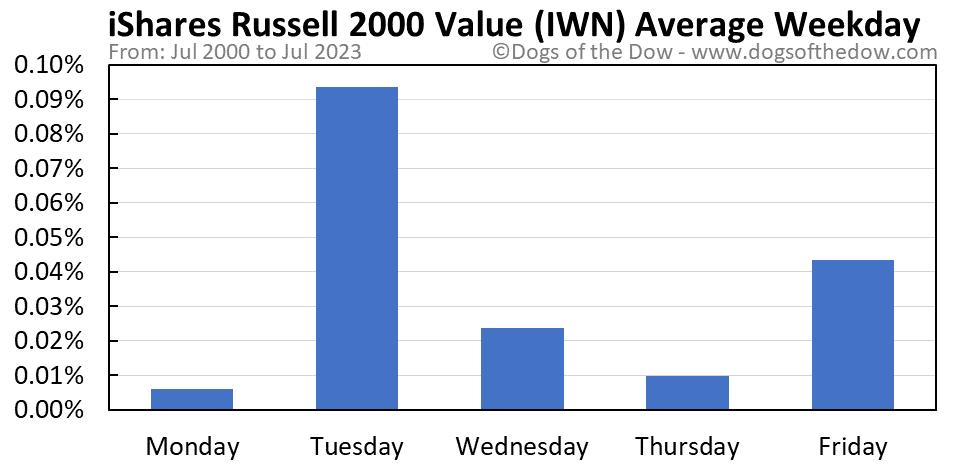 IWN average weekday chart