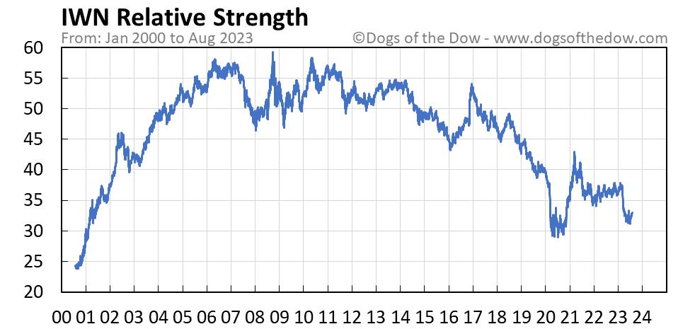 IWN relative strength chart