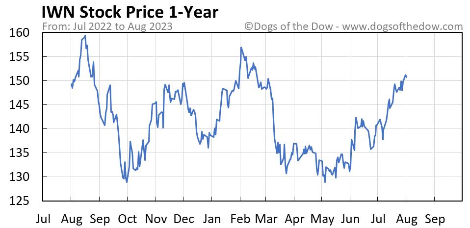 IWN 1-year stock price chart