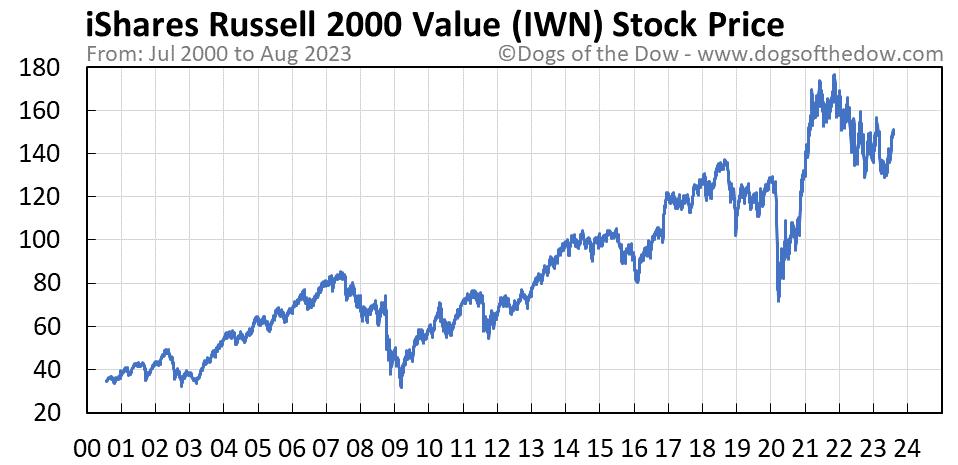 IWN stock price chart