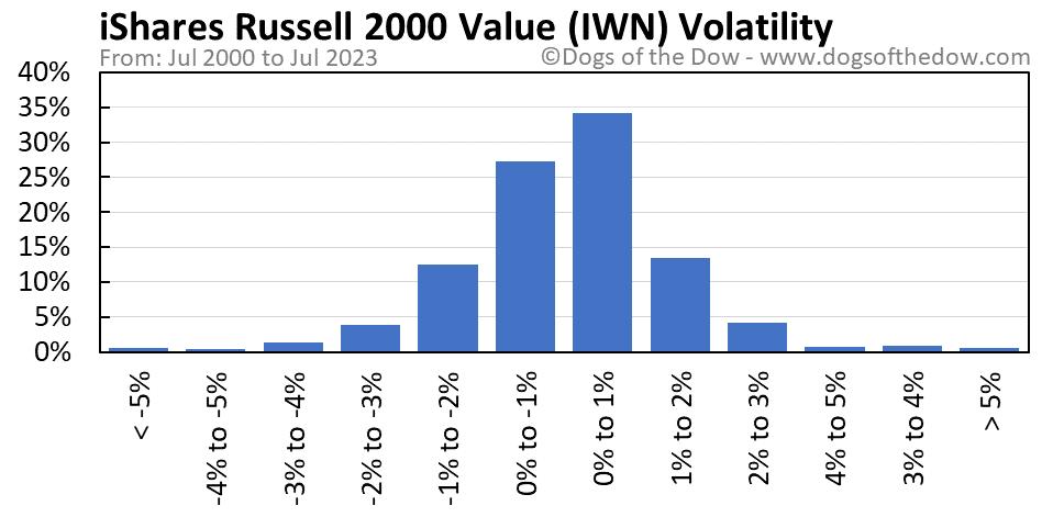 IWN volatility chart