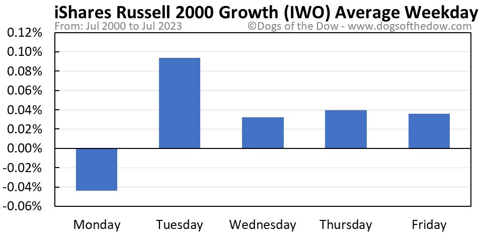 IWO average weekday chart