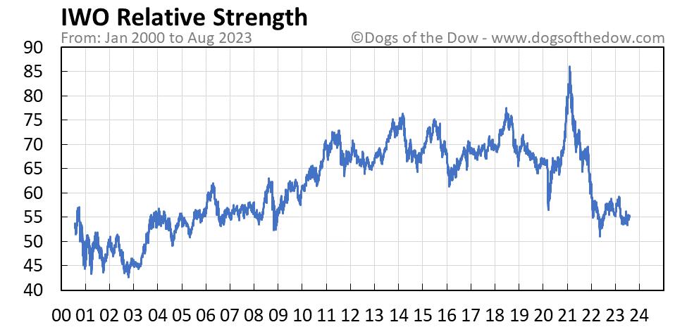IWO relative strength chart