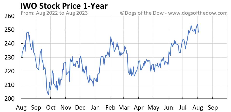 IWO 1-year stock price chart