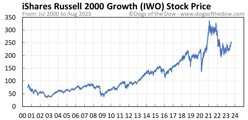 IWO stock price chart