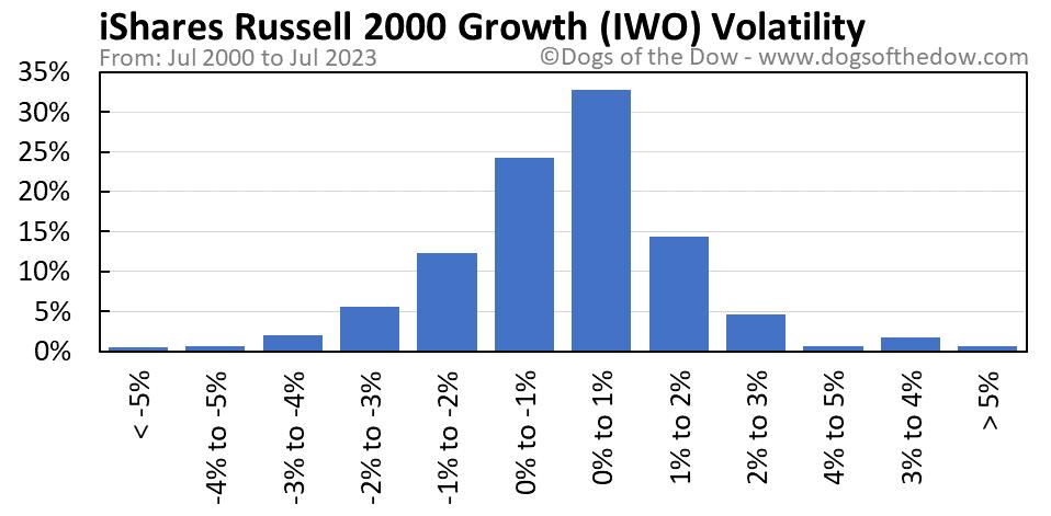 IWO volatility chart