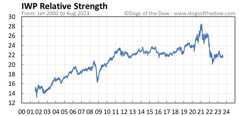 IWP relative strength chart
