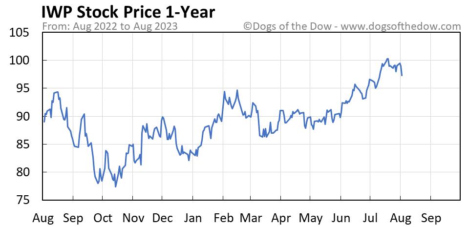 IWP 1-year stock price chart