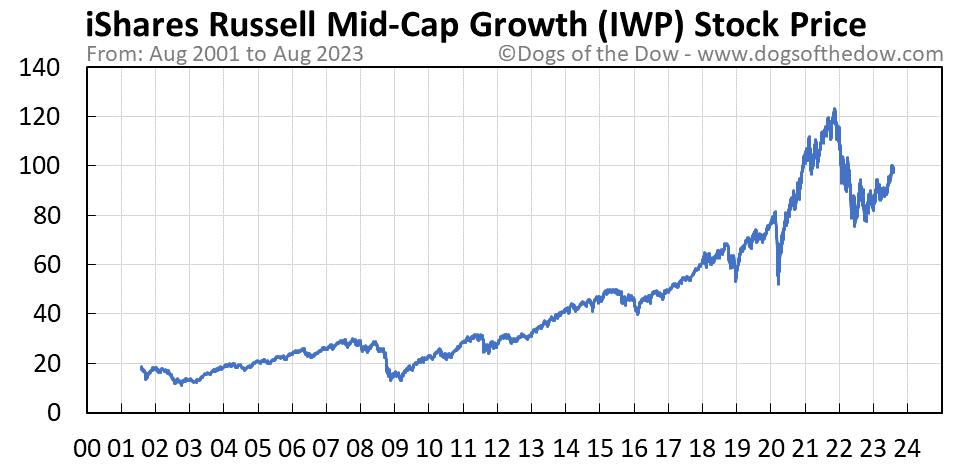 IWP stock price chart