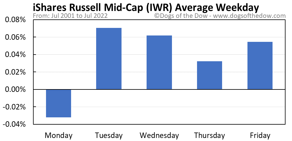 IWR average weekday chart