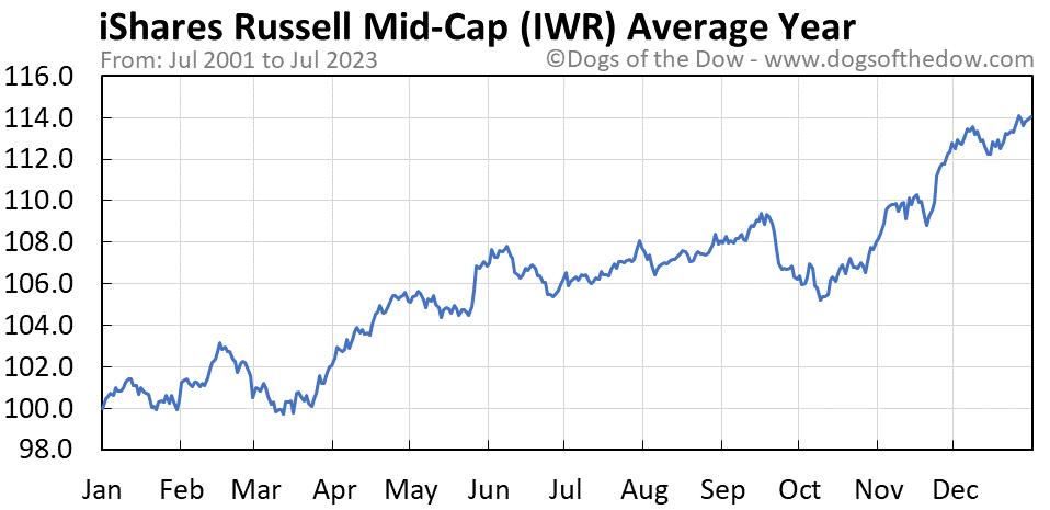 IWR average year chart