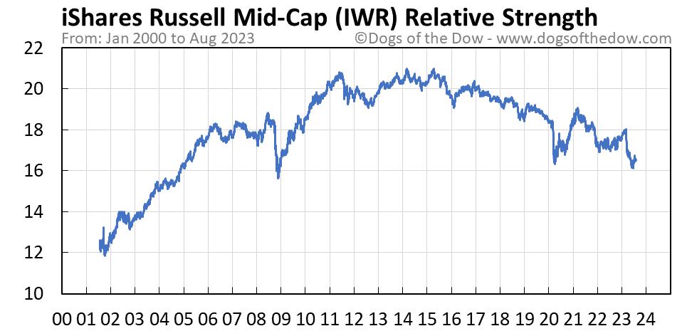 IWR relative strength chart