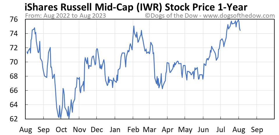 IWR 1-year stock price chart
