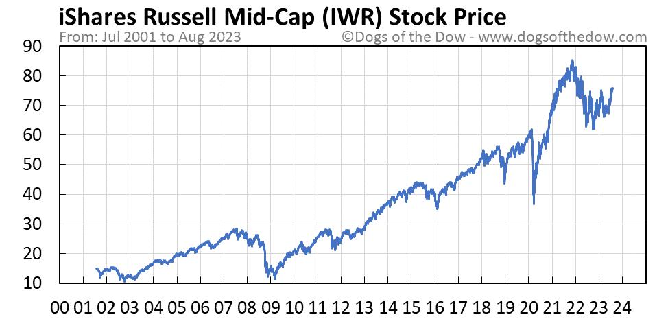 IWR stock price chart