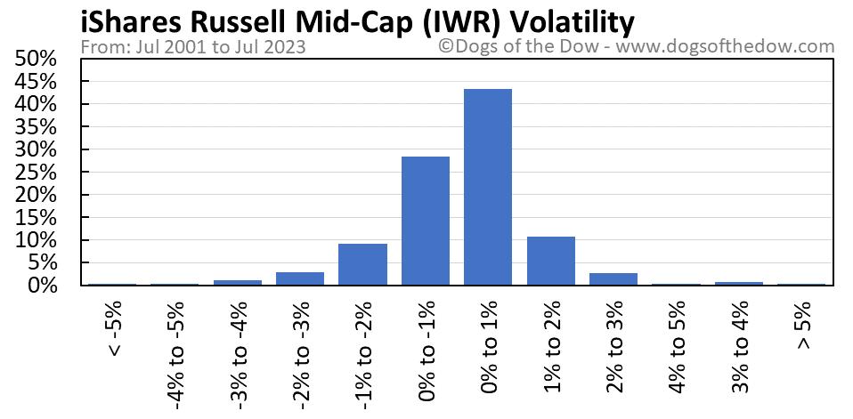 IWR volatility chart