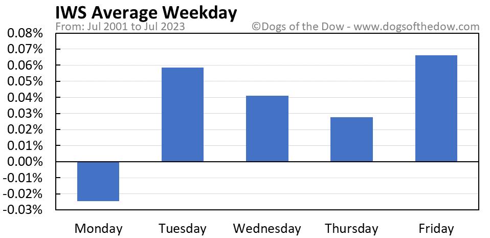 IWS average weekday chart