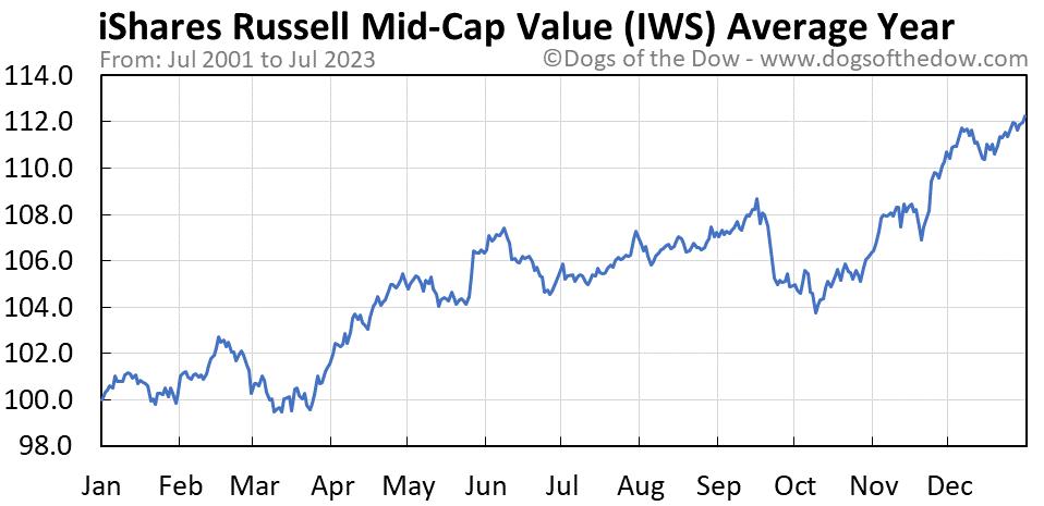 IWS average year chart