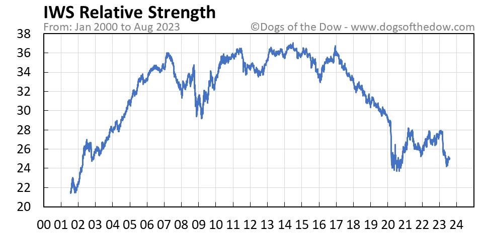 IWS relative strength chart
