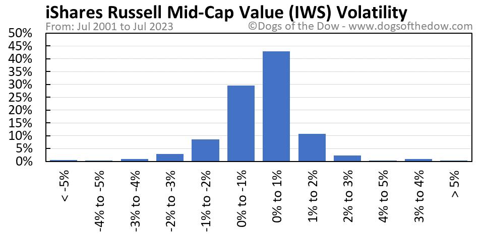 IWS volatility chart