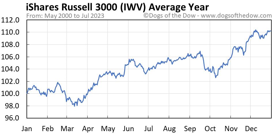 IWV average year chart