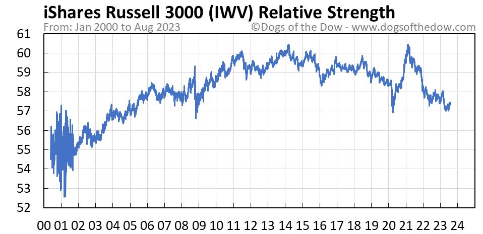 IWV relative strength chart