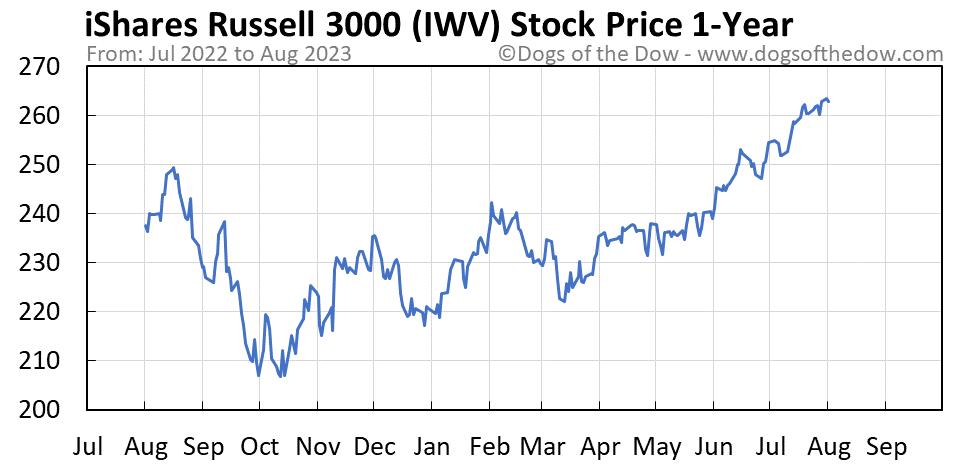 IWV 1-year stock price chart