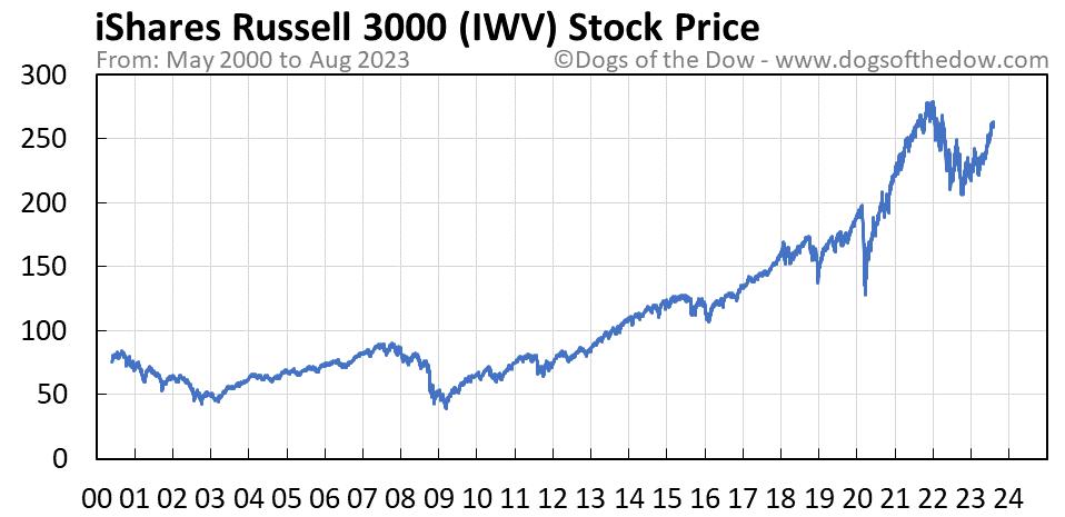 IWV stock price chart