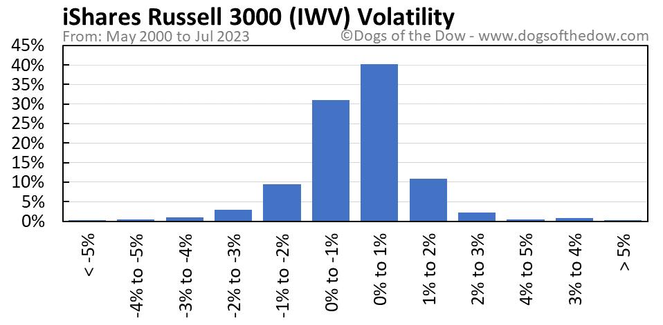 IWV volatility chart