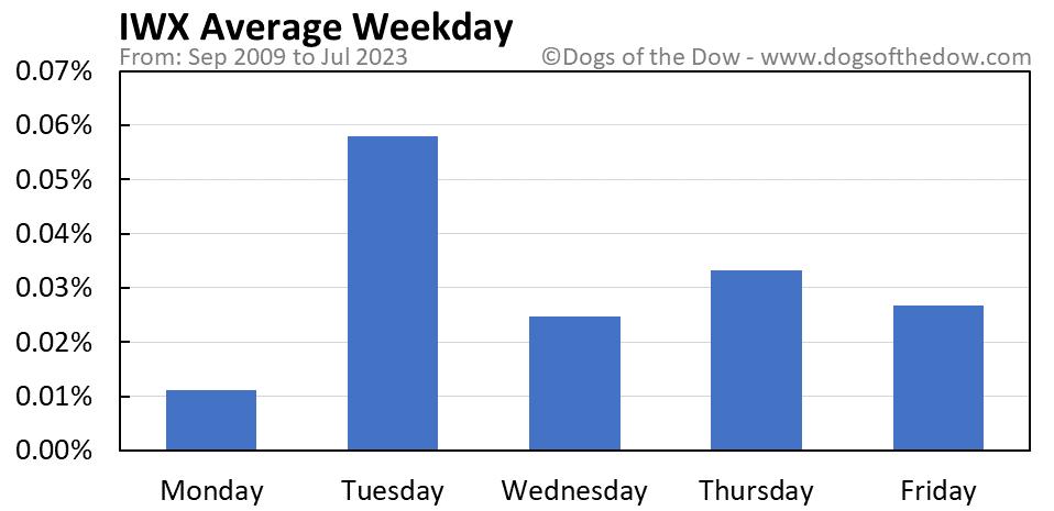 IWX average weekday chart