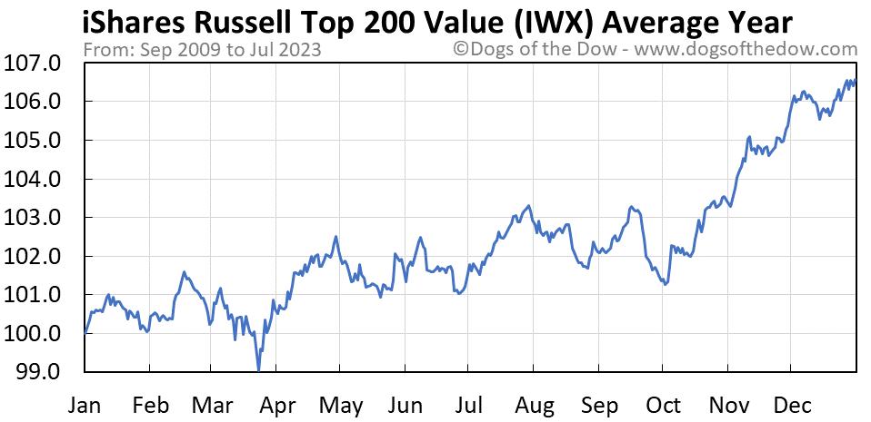 IWX average year chart
