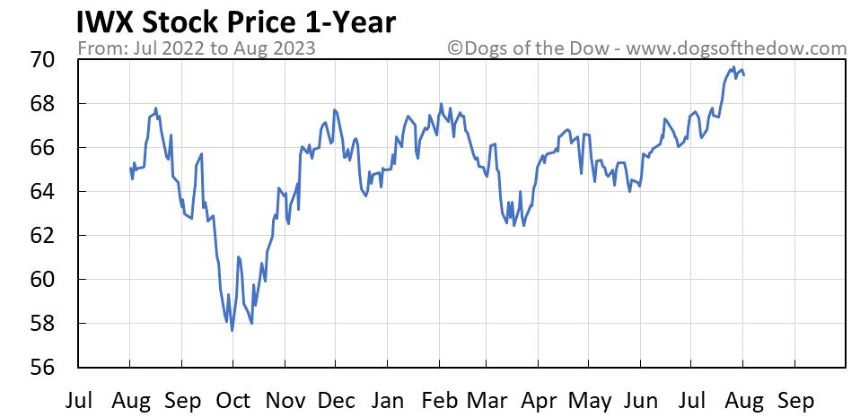 IWX 1-year stock price chart