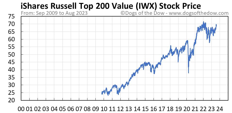 IWX stock price chart