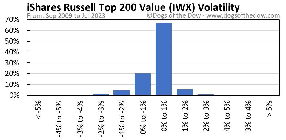 IWX volatility chart