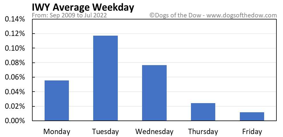 IWY average weekday chart