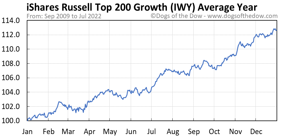 IWY average year chart