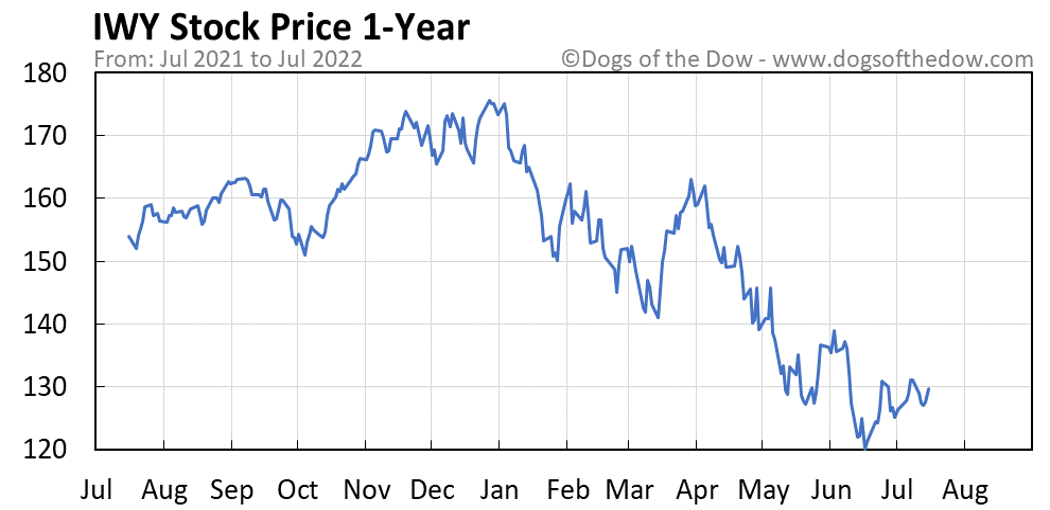 IWY 1-year stock price chart