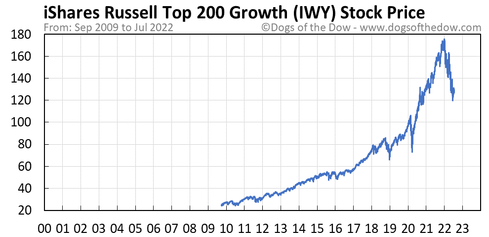 IWY stock price chart