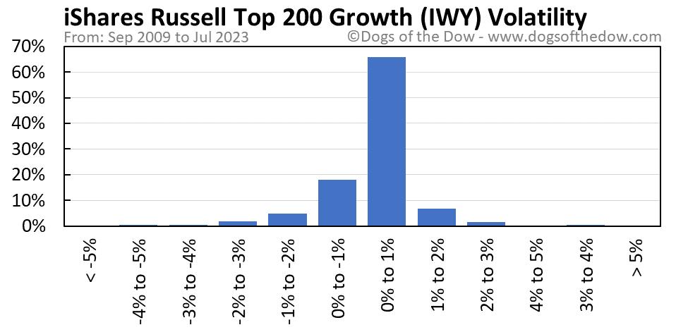 IWY volatility chart