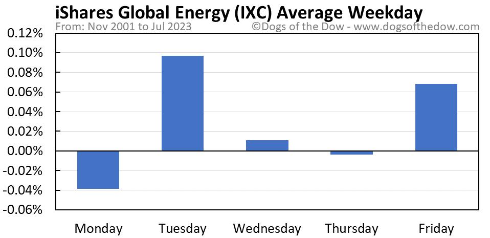IXC average weekday chart