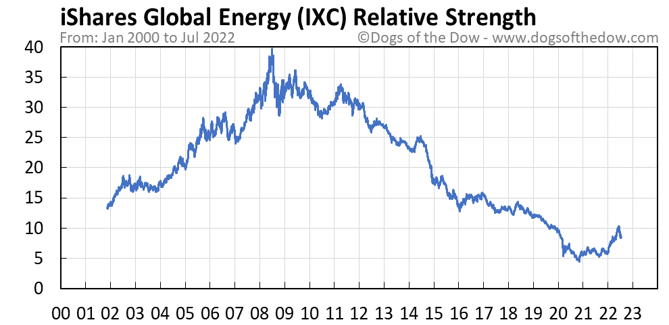 IXC relative strength chart