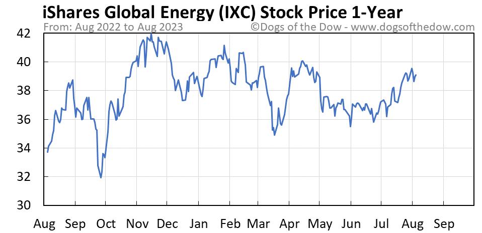 IXC 1-year stock price chart