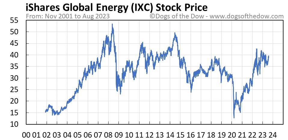 IXC stock price chart
